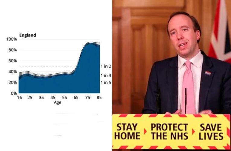 Más de 25 millones de británicos han sido vacunados con su primera dosis